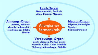 AllergienBioresonanz